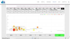 GMPP Analysis via PowerBI web app